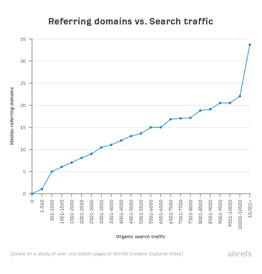 ahrefs studie: zusammenhang zwischen backlinks und traffic