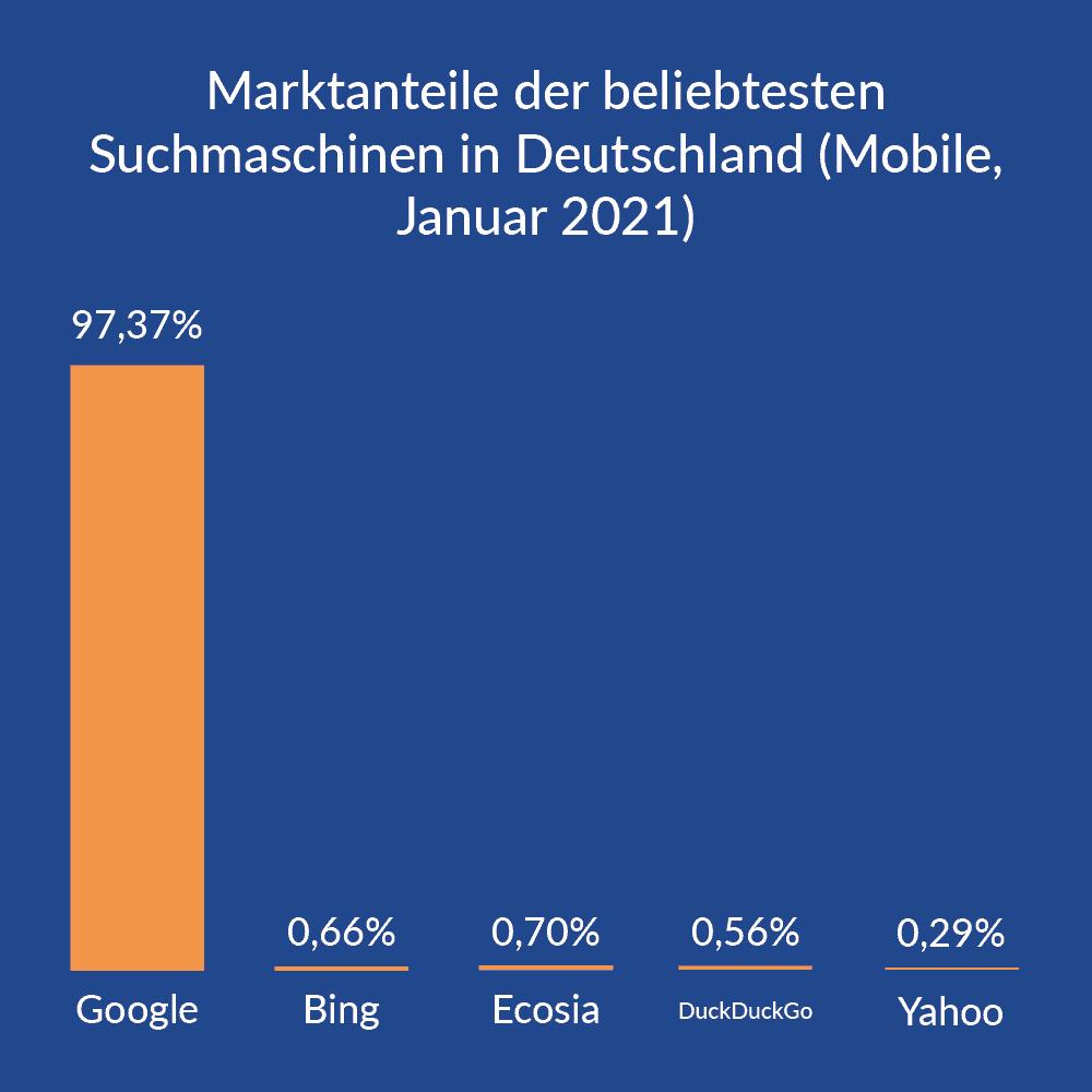 Martkanteile Suchmaschinen mobile, Deutschland